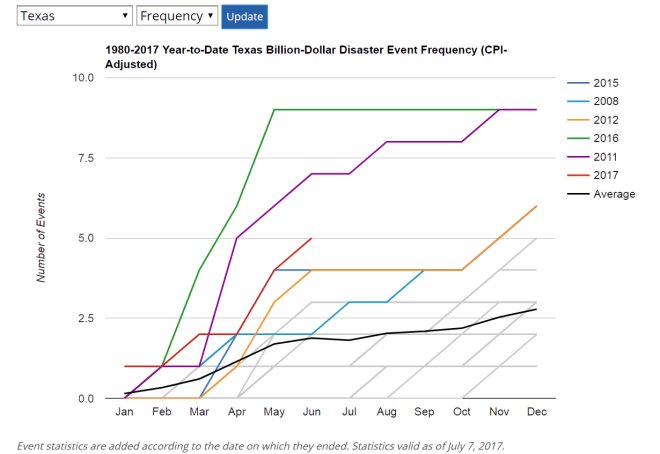billion dollar disasters NOAA update