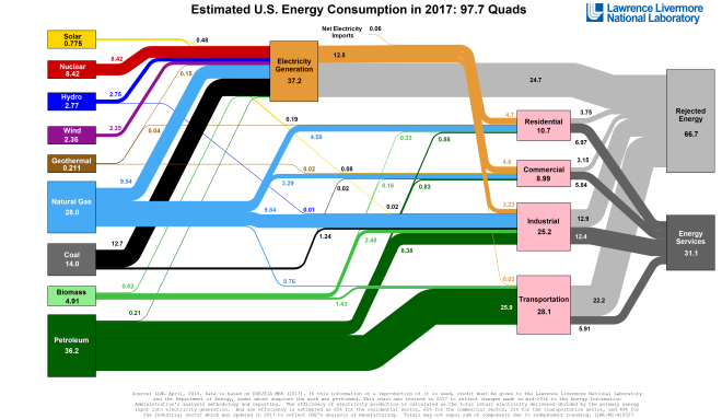 Climate Change Changes Energy Mix